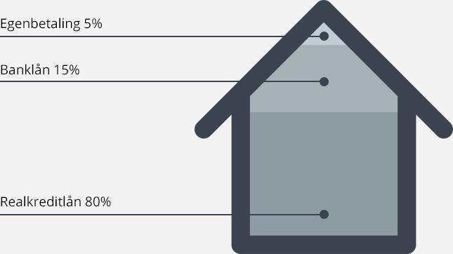 Egenbetaling og banklån med forskellige procenter. Realkraditlån er også en del af modellen på 80%