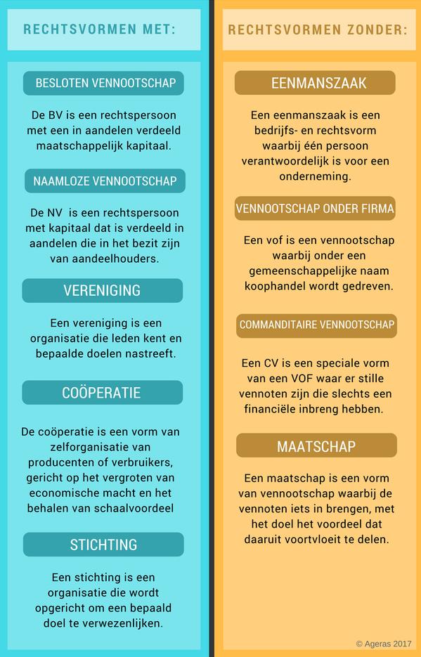 Infographic met alle rechtsvormen