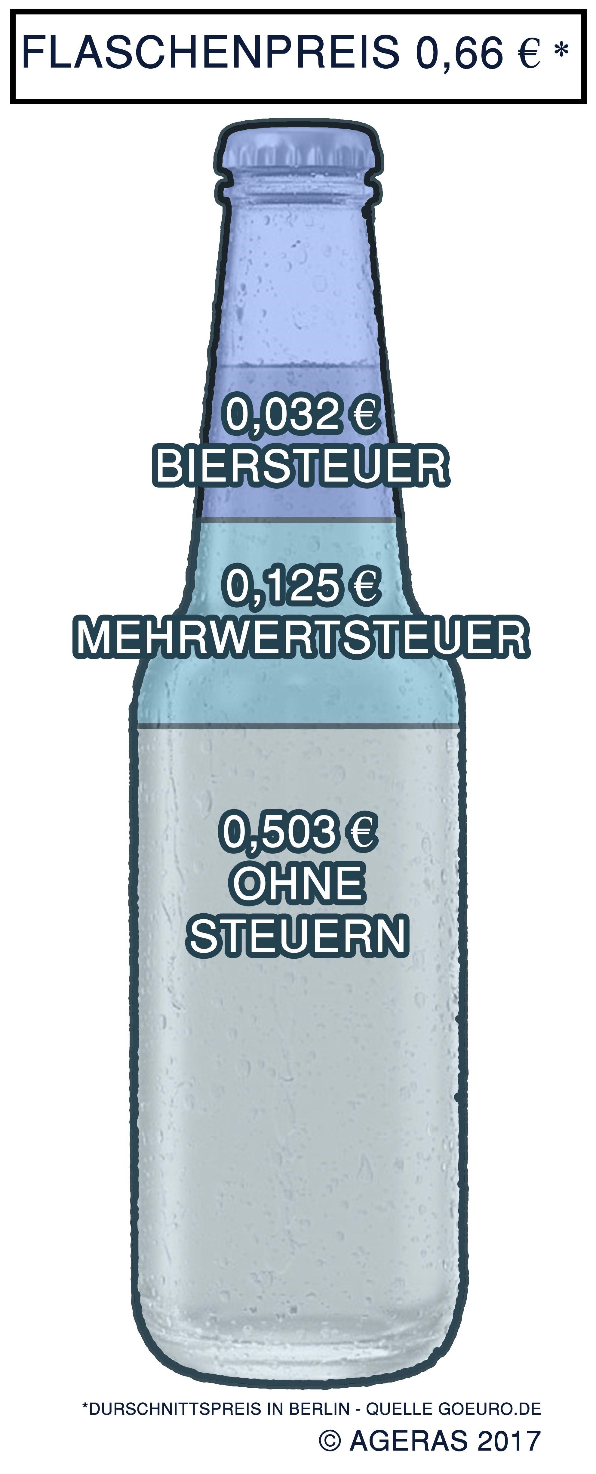 Biersteuer Grafik