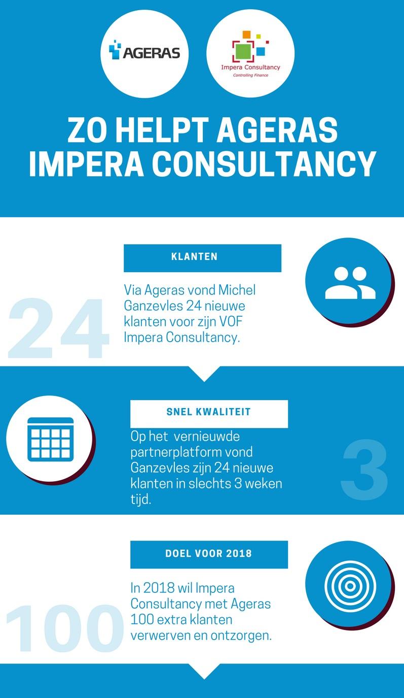 Infographic Ageras Impera Consultancy