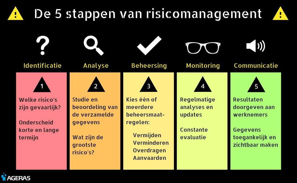 Infographic risicomanagement 5 stappen