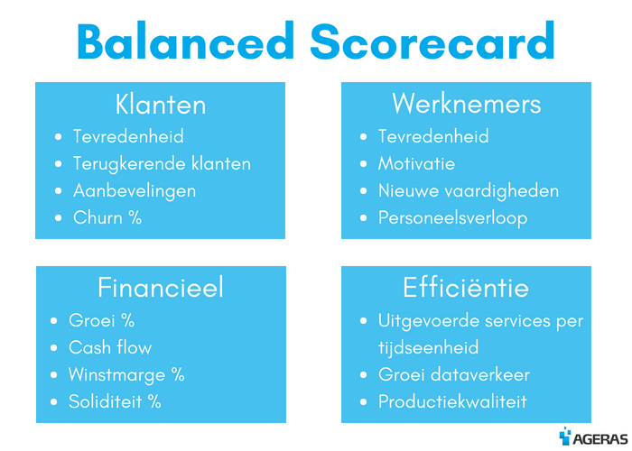 Infographic Balanced Scorecard