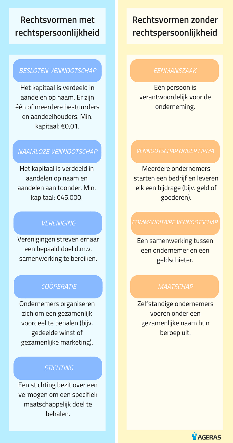 Infographic rechtsvormen