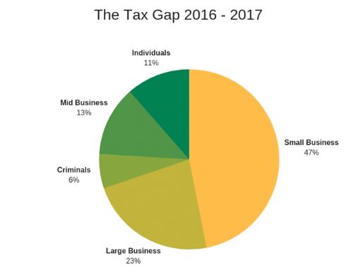 Tax gap 2016-2017