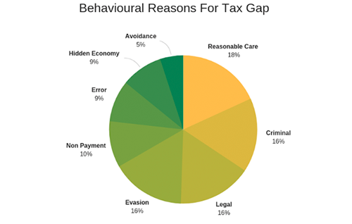 Reasons for tax tap
