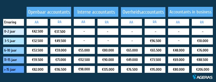 Infographic soorten accountants