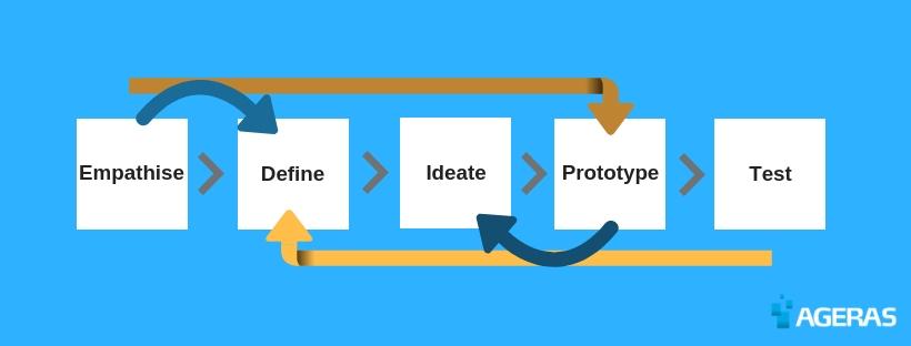 model over, hvad man bør tænker over, når man skal starte en virksomhed. Her kan man se, at man skal definere sin idé, føle empati med den, teste den osv. før ideen kan eksekveres.