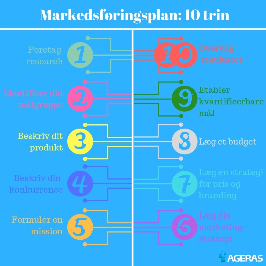 10 trin til at lave en god markedsføringsplan