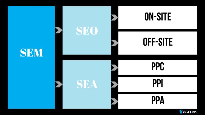 Infographic SEM SEO SEA