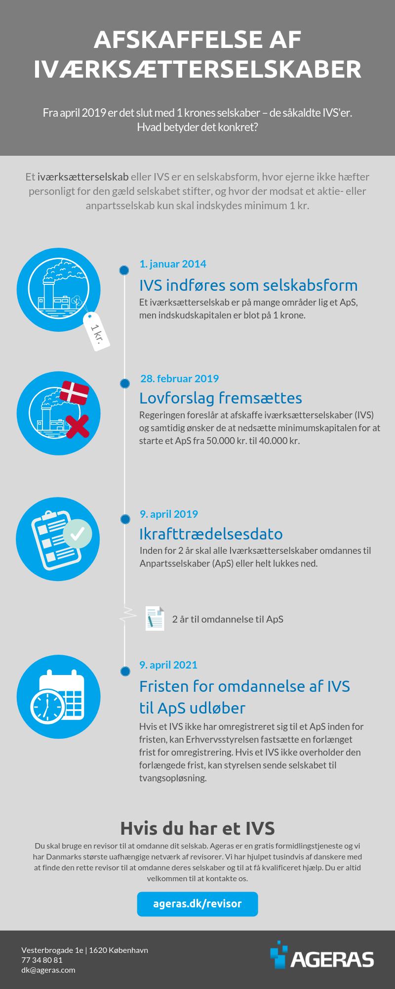 Afskaffelse-af-IVS-Infographic-2019