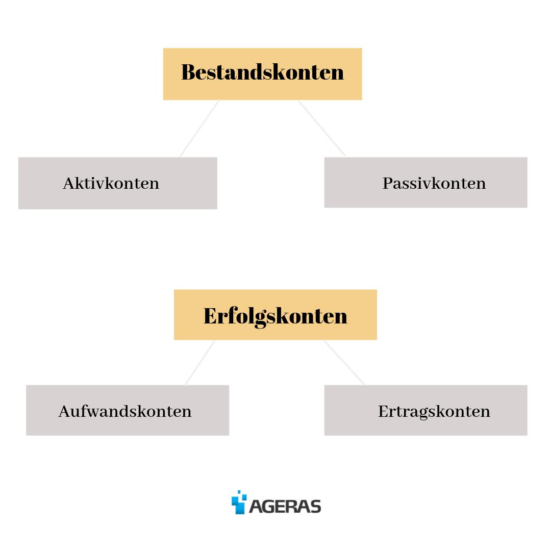Infografik über Kontenarten