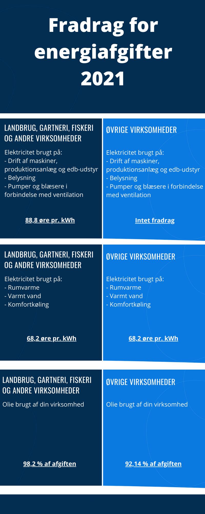 Oversigt over fradrag og godtgørelse for energiafgifter.
