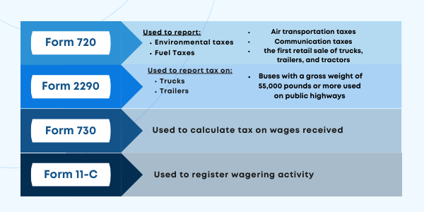 Excise tax return forms