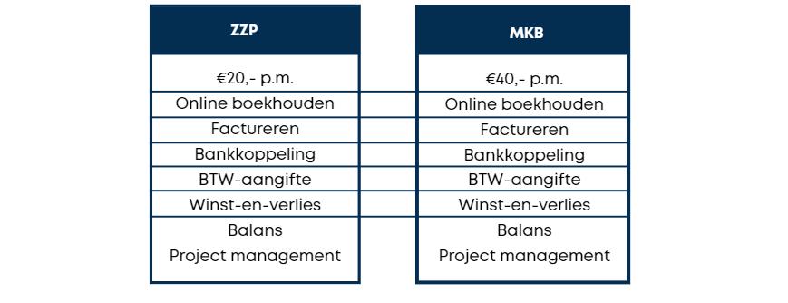 Vergelijk_boekhoudprogrammas_MoneyMonk