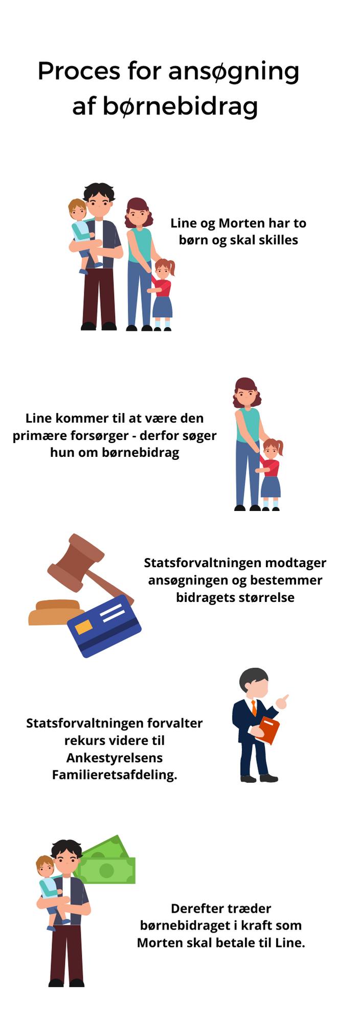 proces for ansøgning af børnebidrag