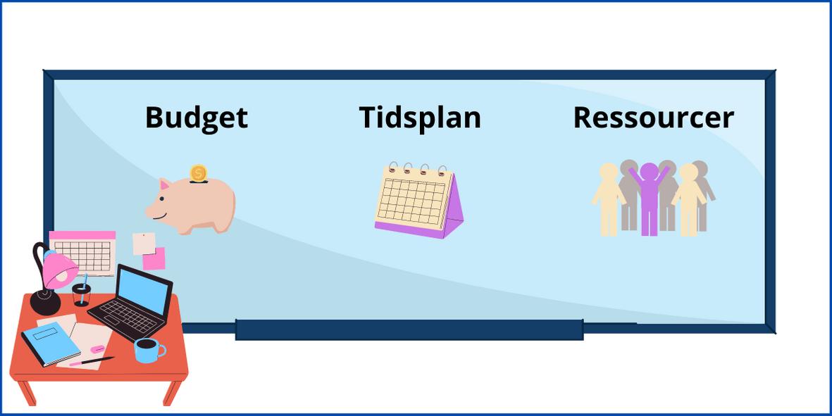 Projektstyring og hvad der indgår som budget, ressourcer og tidsplan