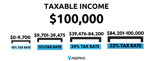 How Taxes Brackets Work: An Example