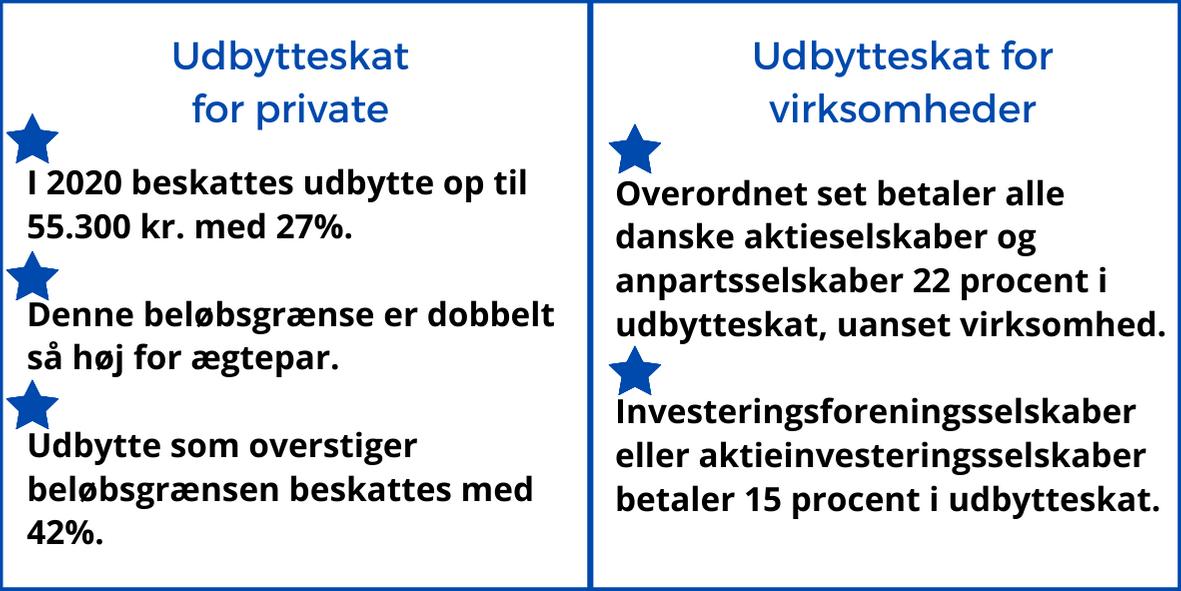 udbytteskat for private og for virksomheder