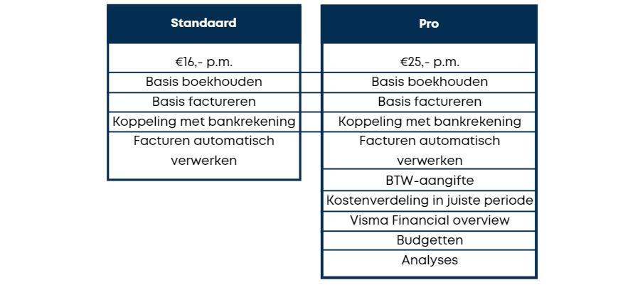 Vergelijk_oekhoudprogrammas_Visma