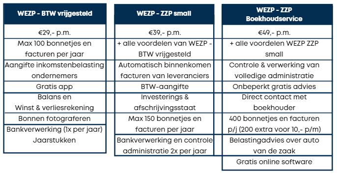 Wezp boekhoudprogramma vergelijking