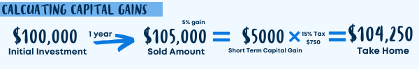 How to calculate capital gains tax infographic