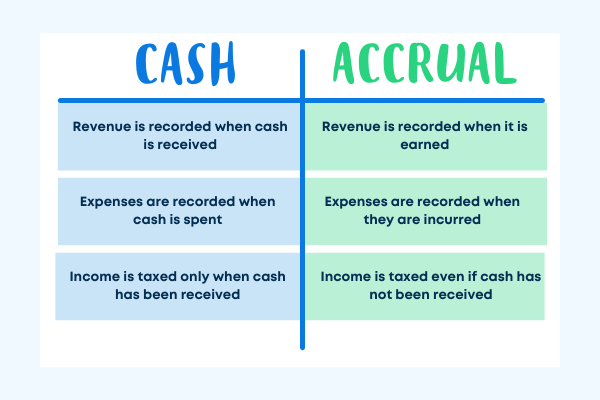 Cash basis vs accrual accounting differences chart comparison