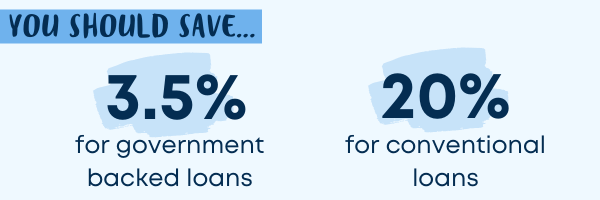 How much you should save for mortgage down payments