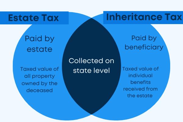 Estate tax vs inheritance tax graph venn diagram comparison