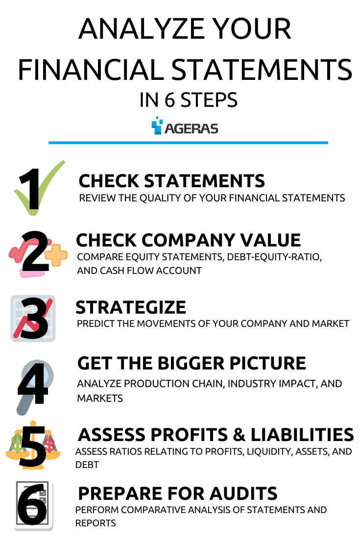 How To Analyze Financial Statements - A Guide