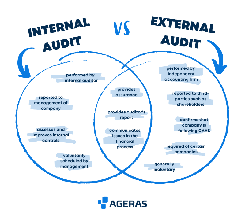 Internal audit versus external audit comparison chart differences infographic