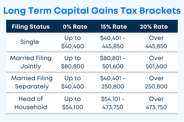 Long term capital gains tax brackets table