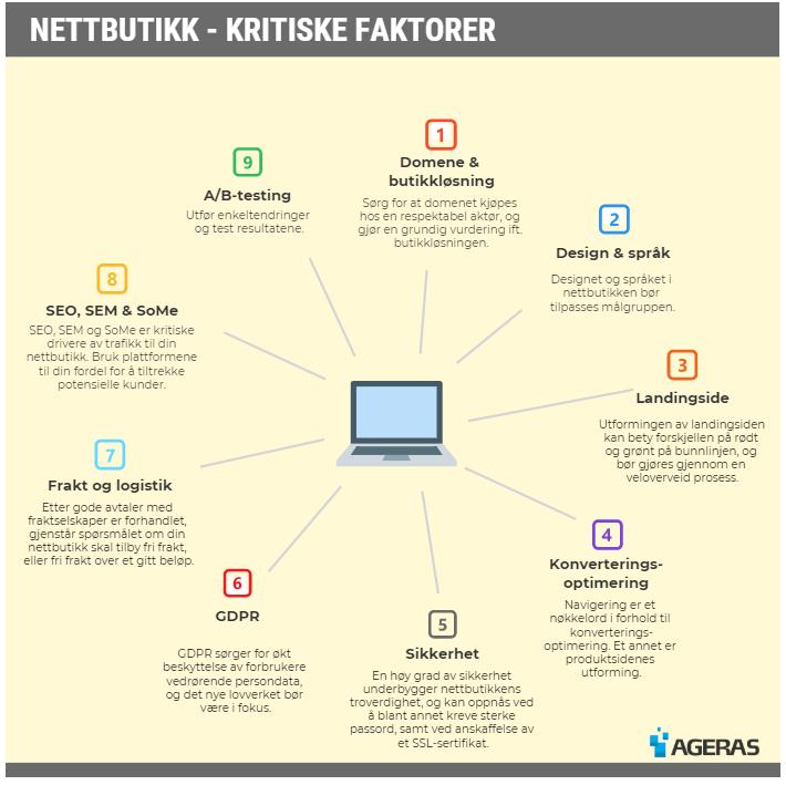 starte-nettbutikk-kritiske-faktorer