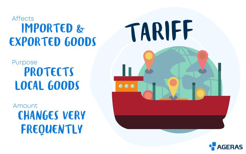 Graphic explaining tariffs