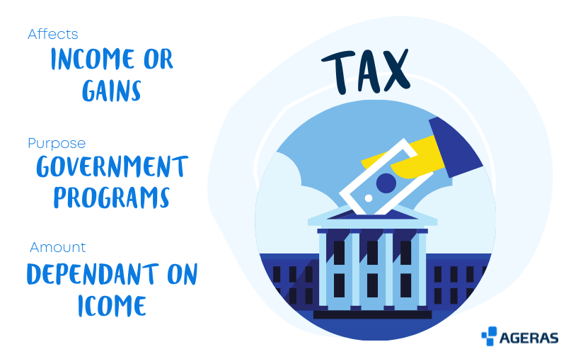 Graphic explaining what is tax