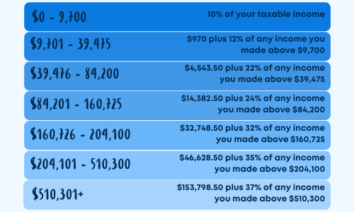Tax liability for single individuals table