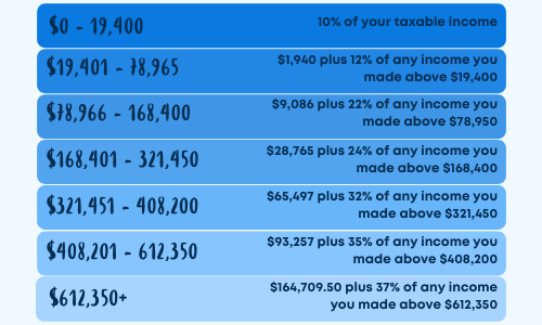 Tax liability for married filers table