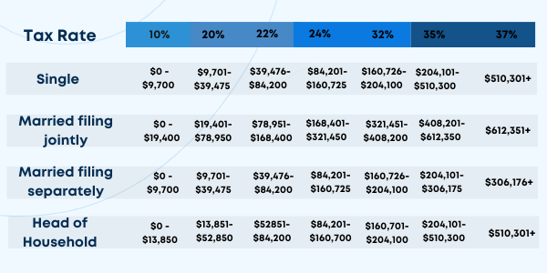 Table of tax rates