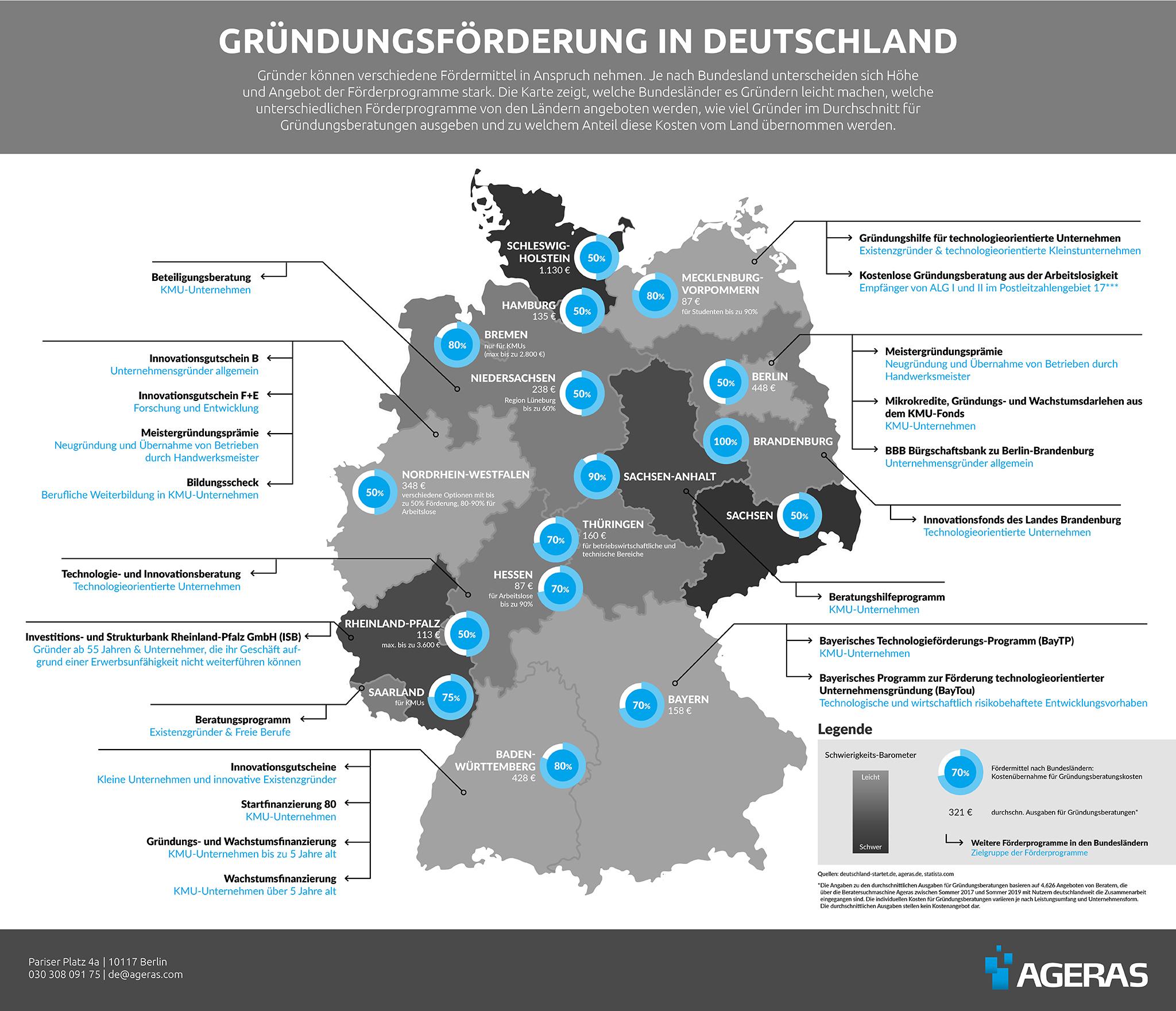 Was kostet eine Gründungsberatung in Deutschland